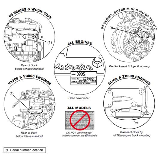 How to Find Your Engine Serial Number